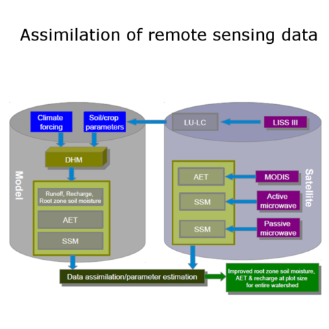 data_assimilation