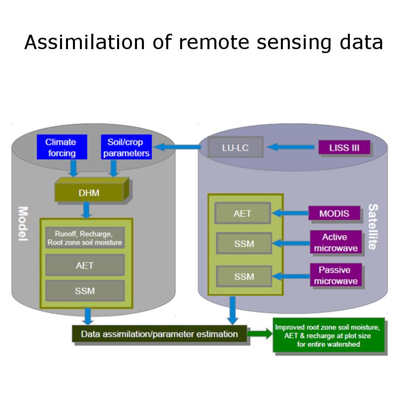 data_assimilation